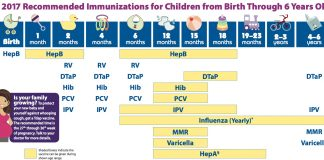 Baby Vaccination Price List & Schedule Chart in India - Indian